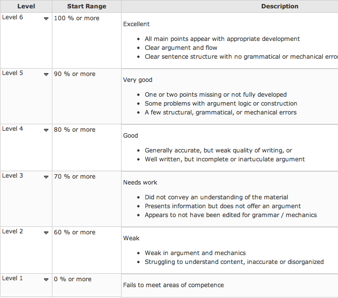 Outline rubric for a research paper   kidakitap com