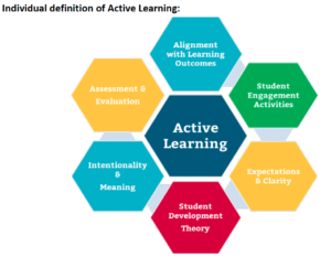Individual definition of active learning